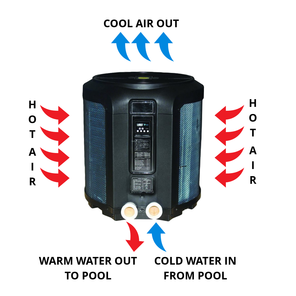 Swimming pool discounterscomfortemp 137 000 btu heat pump for Air compressor for pool closing