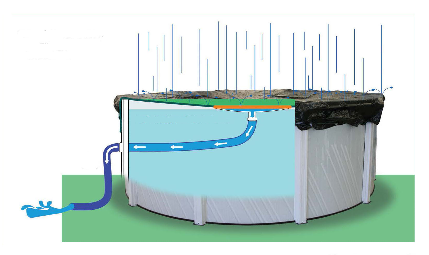 Ez Drain Aboveground Winter Covers From Swimming Pool Discounters